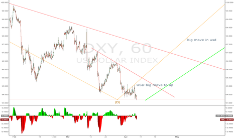 DXY: A big move up in USD with very low risk and very big reward