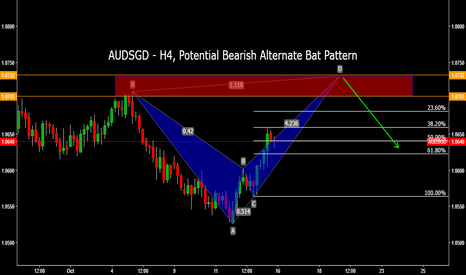 AUDSGD: AUDSGD - H4, Potential Bearish Alternate Bat Pattern