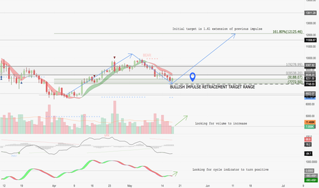BTCUSD: Possible long entry soon
