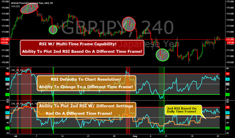 GBPJPY: RSI w/ Multi-Time Frame Ability. Plot A 2nd RSI Diff Time Frame