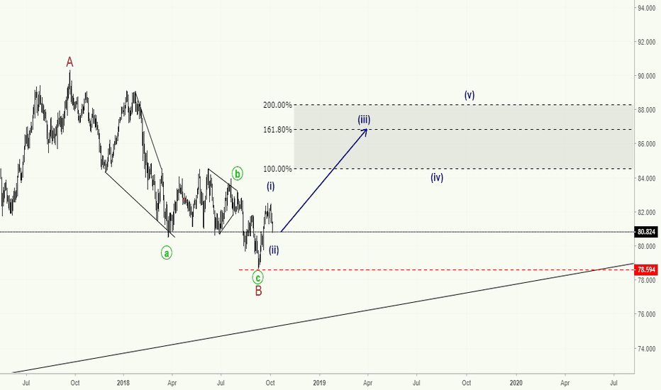 AUDJPY: AUDJPY - Bulls coming back