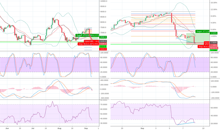 BTCUSD: BTC - Daily major support | 4H bullish divergence