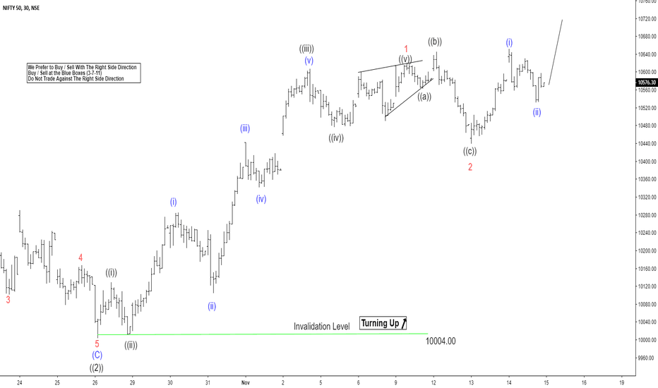 NIFTY: Elliott Wave View: Nifty looking to resume rally