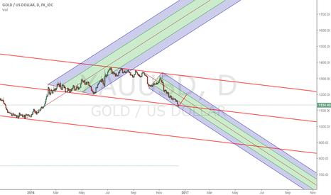 XAUUSD: Gold up