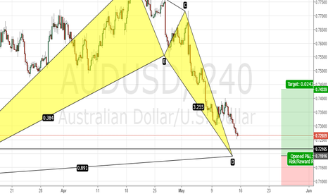 AUDUSD: Bullish Bat 4hr AUDUSD