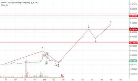 KMDUSD: Рынок быков Komodo 23-52 KMD/USD