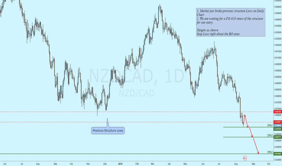 NZDCAD: NZDCAD / Structure Breakout Trade