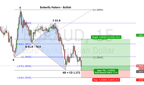 EURAUD: Butterfly Pattern - Bullish