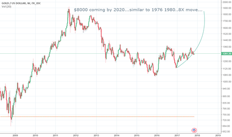 XAUUSD: Long Gold $8000, 8x in 4 years..like 1976 to 1980, SL $1000