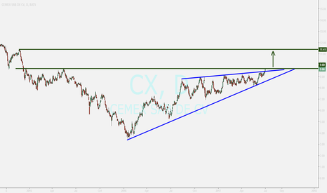 CX: CEMEX...nice breakout