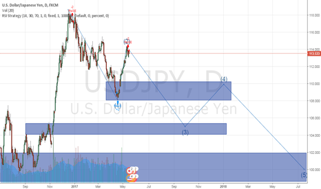 USDJPY: Third wave of USDJPY falls