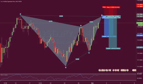 USDJPY: Bearish Trading Opportunity with great R:R