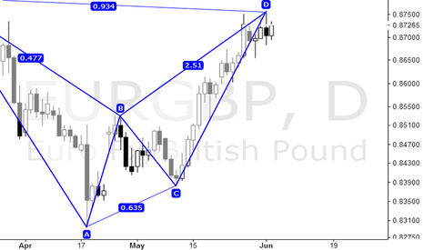 EURGBP: I think I'll do it