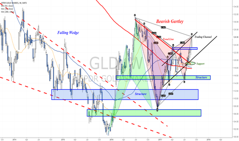 GLD: Gold rallied above resistance - Completed a bearish Gartley