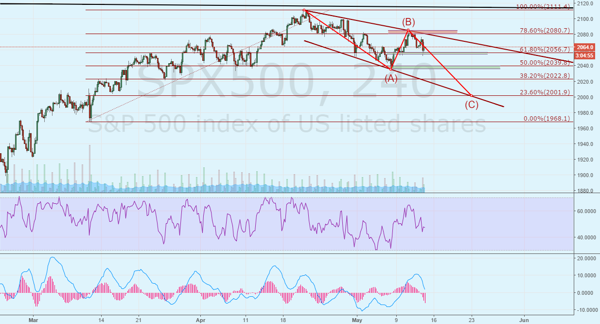SPX500. Sell on May and go away