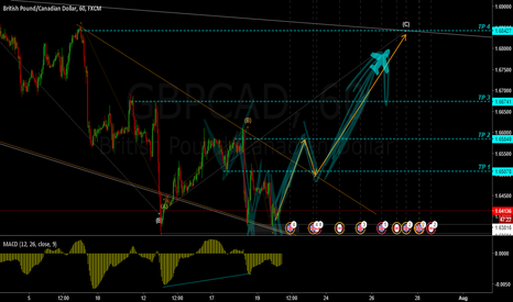 GBPCAD: GBPCAD 400Pips???
