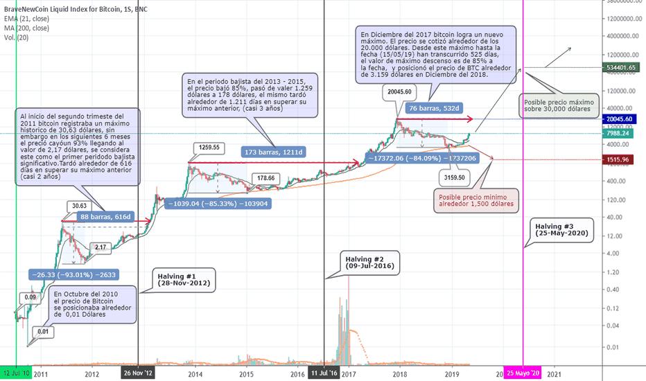bitcoin logaritmică tradingview