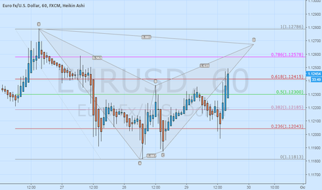 EURUSD: A potential for bat formation
