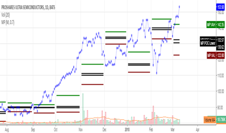 Market profile forex tradingview