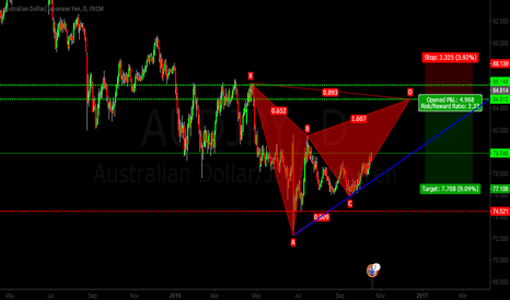 AUDJPY: BAt on AUD JPY