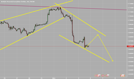 GBPCAD: looking for downside