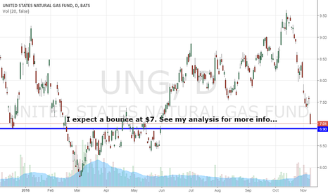 UNG: I'm In! Nat Gas $UNG. See The Trade Here