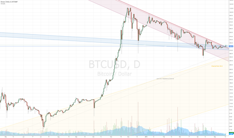 BTCUSD: Long-term resistance broken