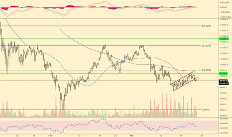 BTC1!: BTC Futures look weak