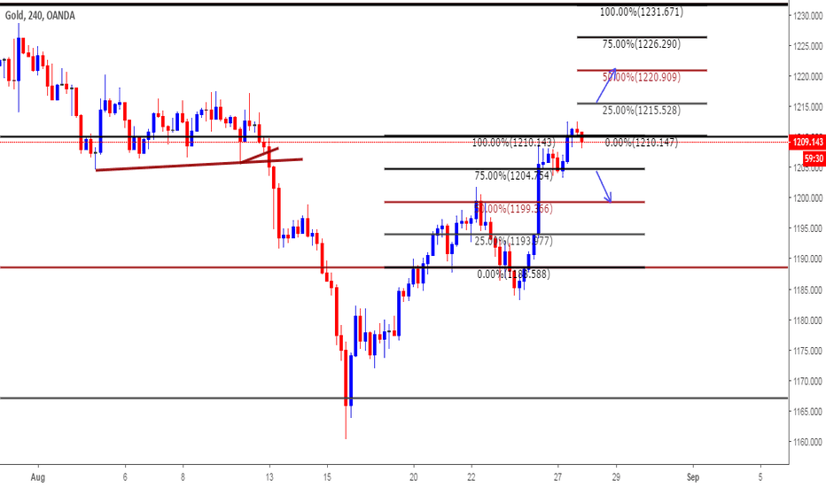 XAUUSD: Intra day Plan for Aug 28th 2018