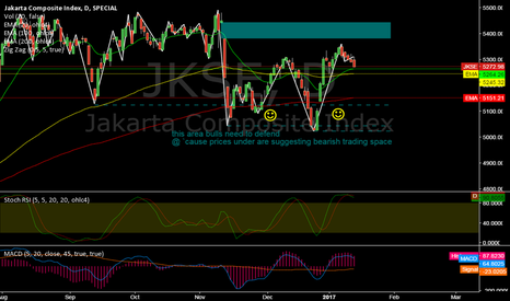 JKSE: JKSE @ daily @ 2nd worst performer (of 57 indices) last week