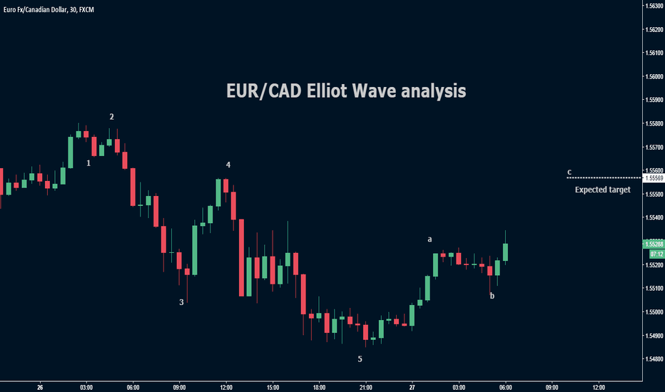 EURCAD: EUR/CAD Elliot wave analysis