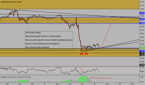 CADCHF: CADCHF OUTLOOK