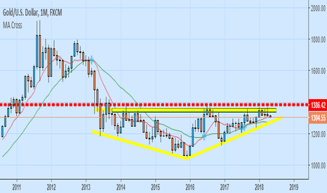 XAUUSD: Us Dollar Is Just A Paper With Saudis. SAMA. Paper...