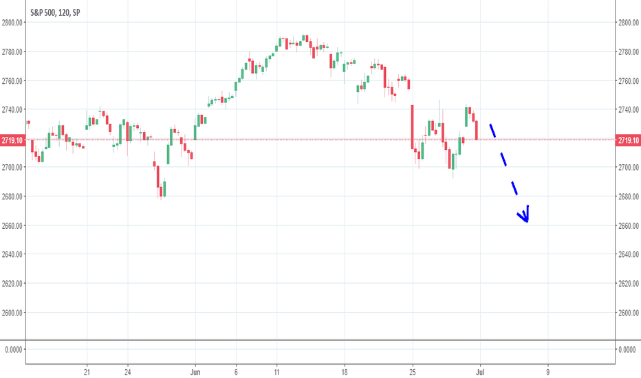 SPX: SPX expect volatility