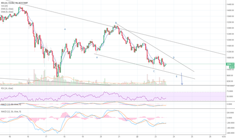BTCUSD: BITCOIN HOURLY JAN 23 2018 8:13 AM