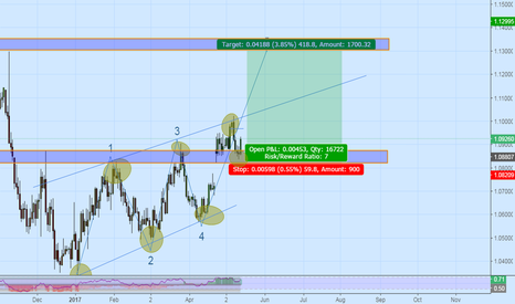 EURUSD: Stay Long on EUR/USD for next 400 pips above 1.0830