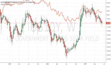 US10Y: US 10y vs USD/JPY