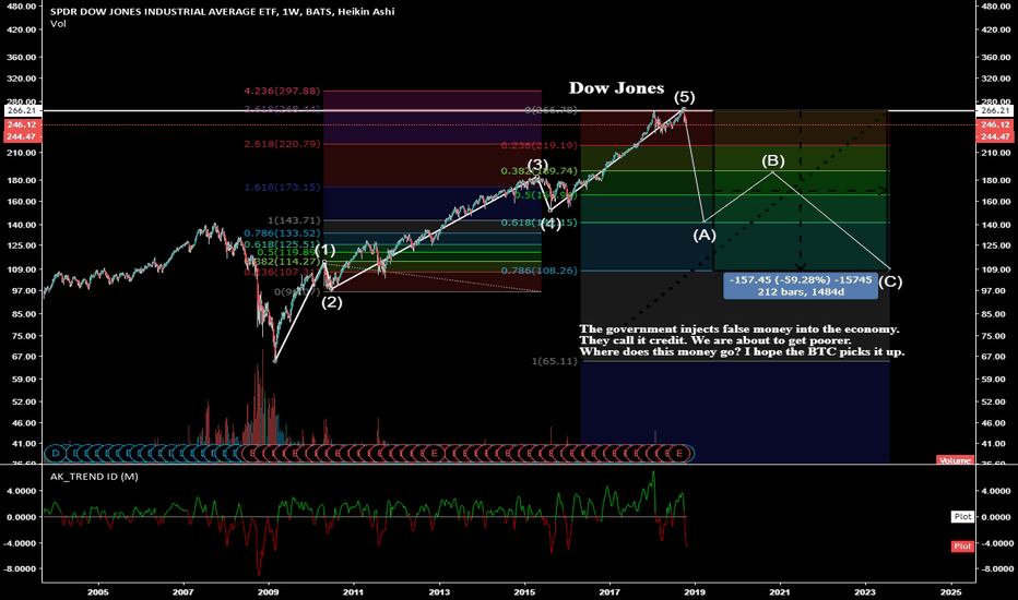 DIA:  BTC may be close to receiving a gift.