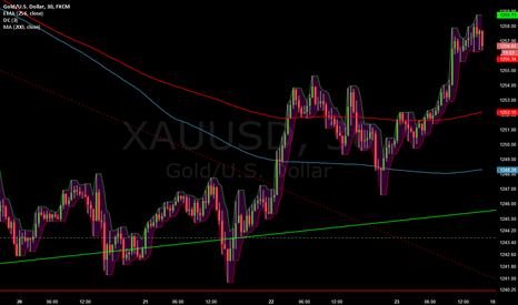 XAUUSD: Correction running