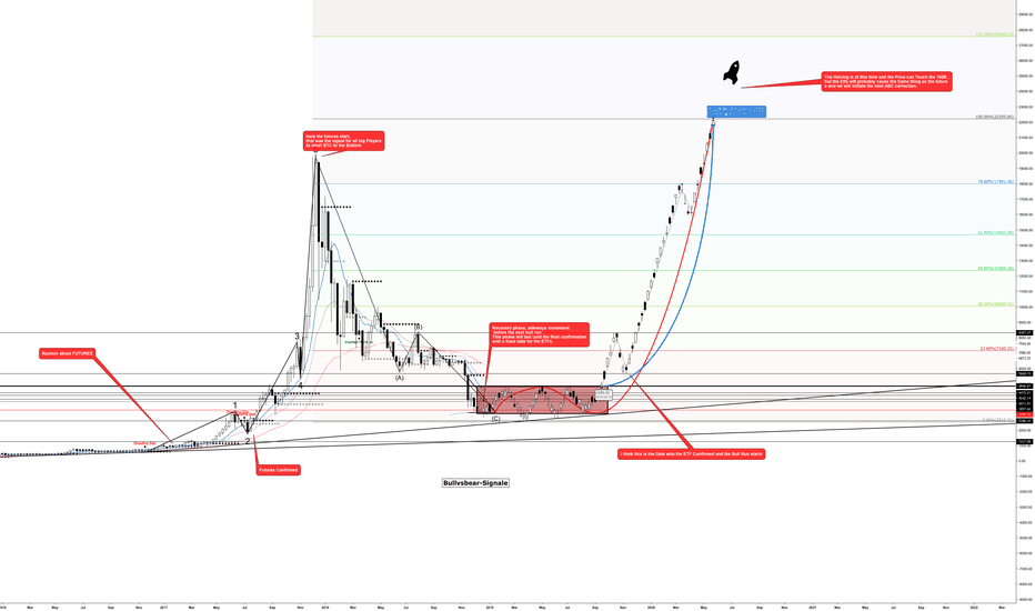 BTCUSD: My prediction for the year 2019-2020