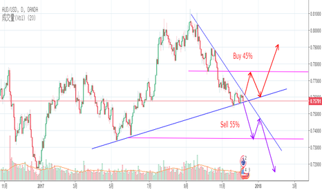 AUDUSD: Price Action Signal Descending triangle