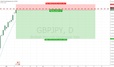 GBPJPY: short the monthly resistencia