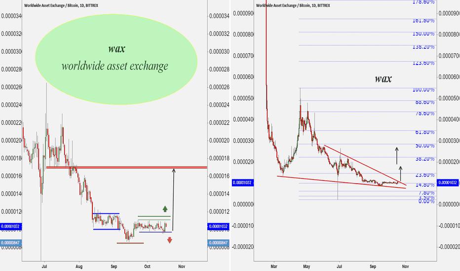 """WAXBTC:  worldwide asset exchange """"WAX"""""""