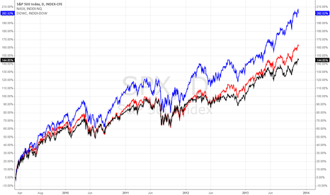 SPX: 09-13 Bull Market Index Performance