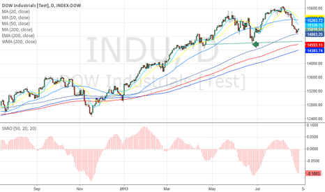 INDU: June Low critical to continuation of rally