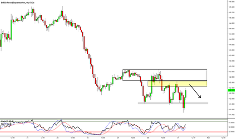 GBPJPY: GBPJPY: Looking Short Once Again