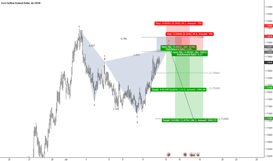 EURNZD: EURNZD - When Harmonic and Elliott Wave come together