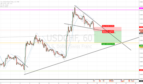 USDCHF: USDCHF triangle breakout
