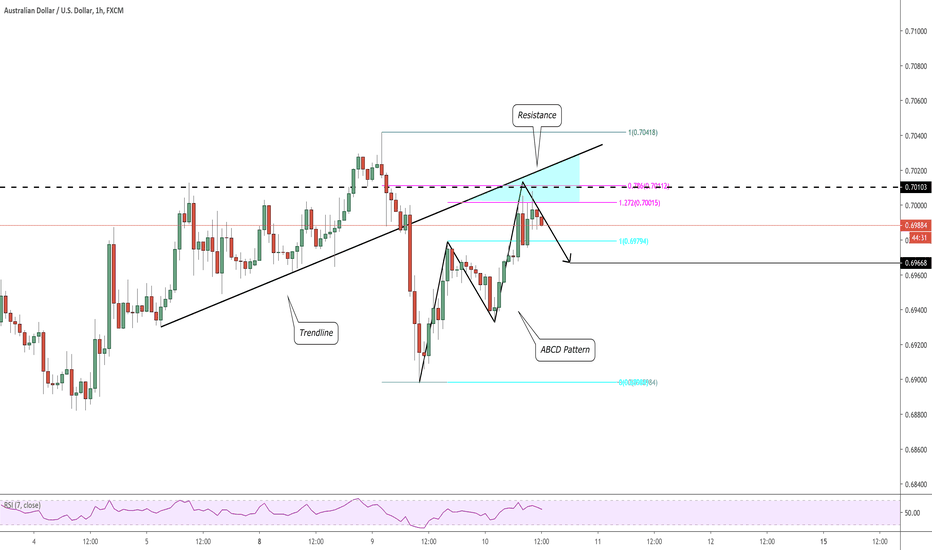 Aud Usd Chart Rate Tradingview