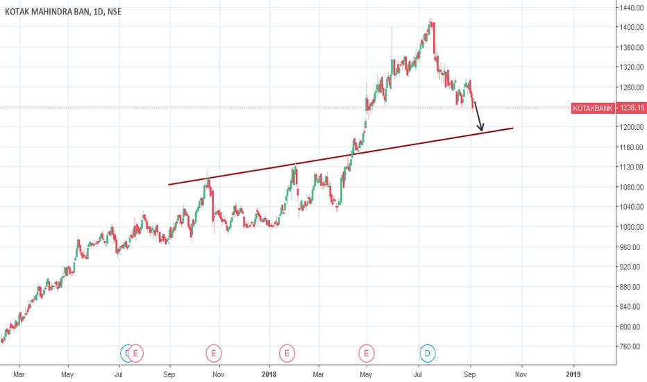 KOTAKBANK: Kotak Bank looking weak on chart
